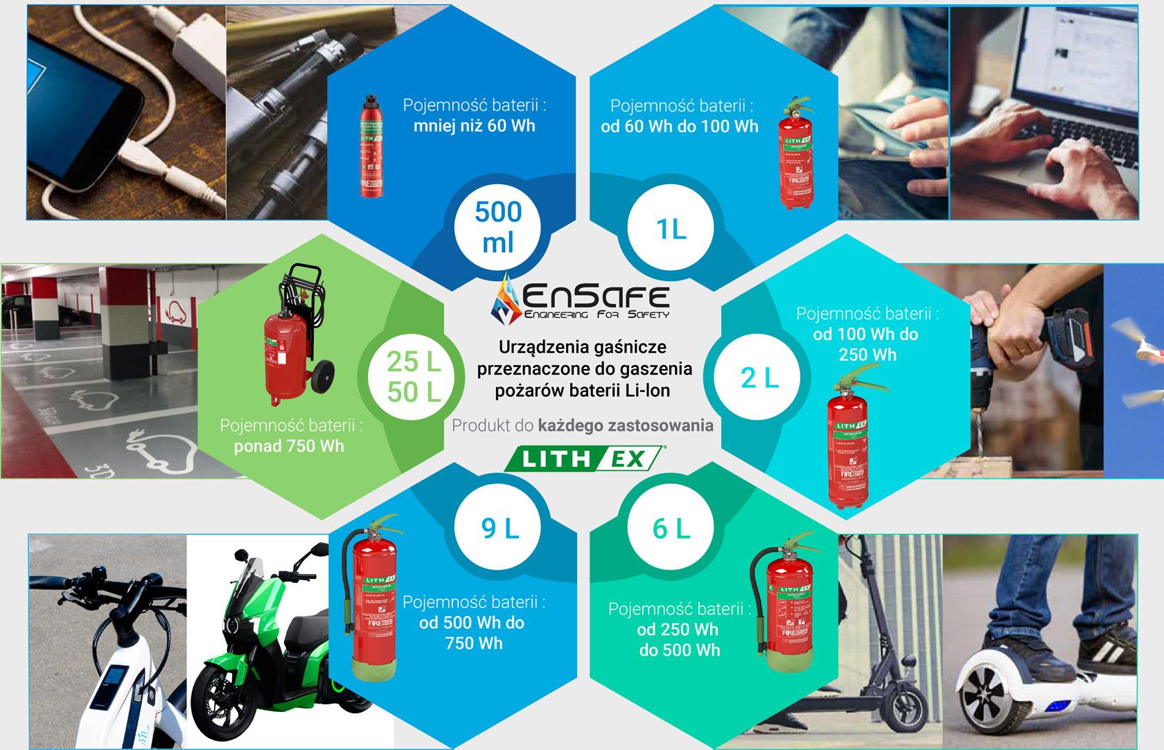 gaśnice do baterii przykłady zastosowania